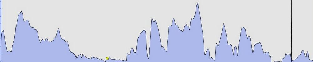Elevation profile Charlestown to Looe